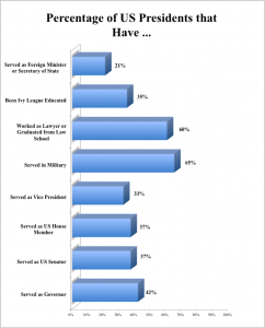 Percentage of US Presidents that Have Served in Various Roles